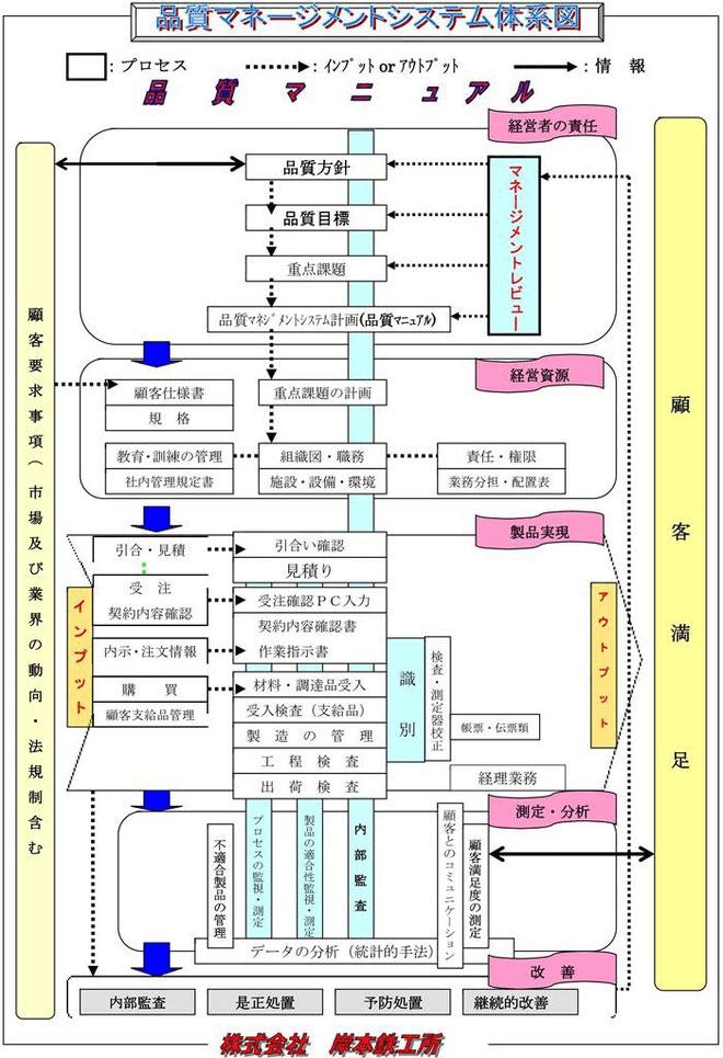 品質マネージメントシステム体系図
